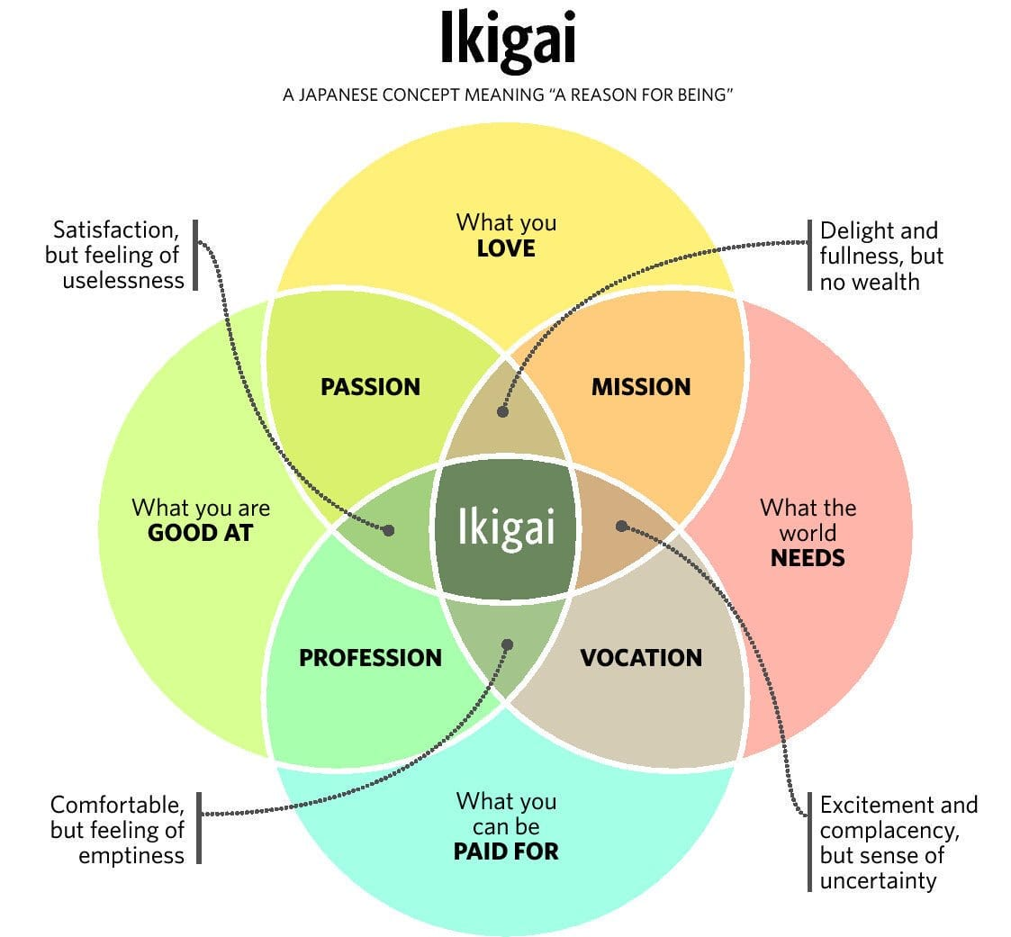 "Learn how to become a digital nomad by discovering your Ikigai, or ""Reason for being""."
