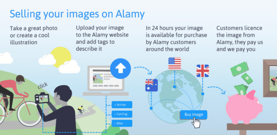 Make Money Online selling photos with alamy